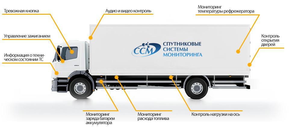 Основные датчики контрля автомобилей